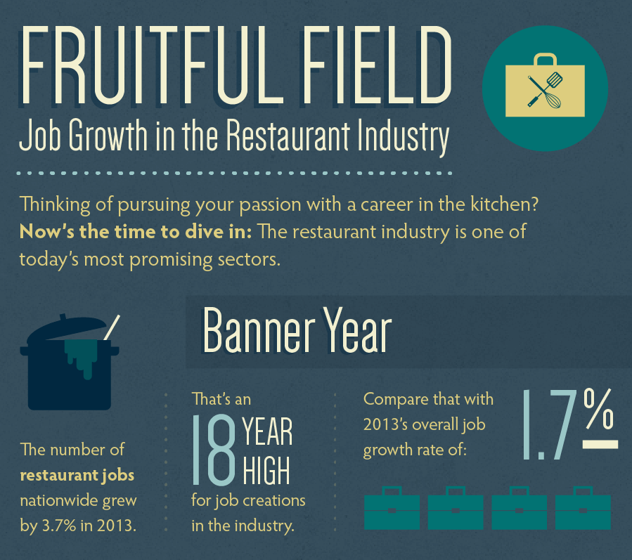 Restaurant Industry Experiences Record​-Breaking Growth